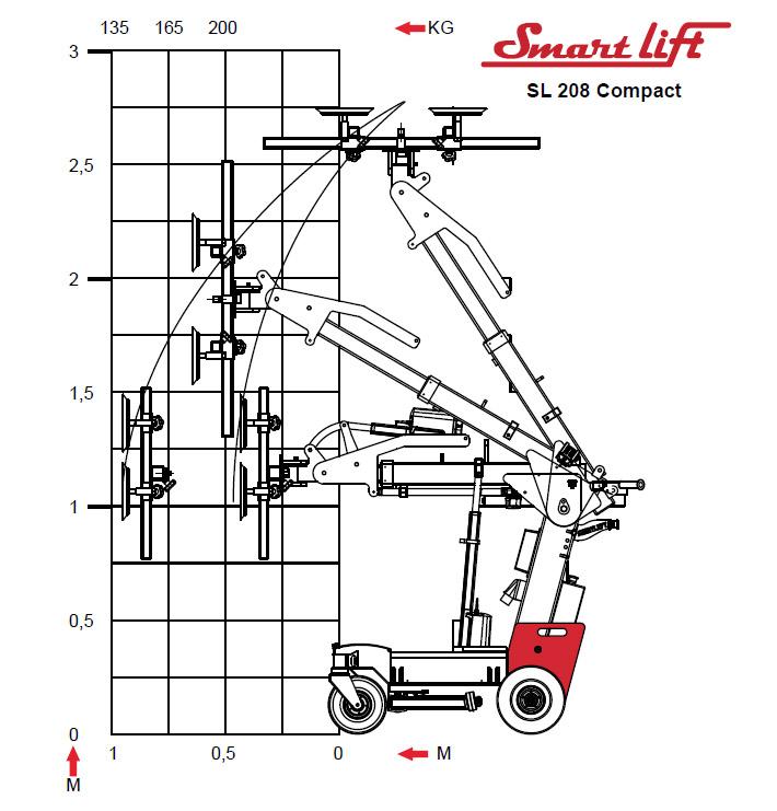 SL 208 Compact nośność podnośniki próżniowe do szkła glassland