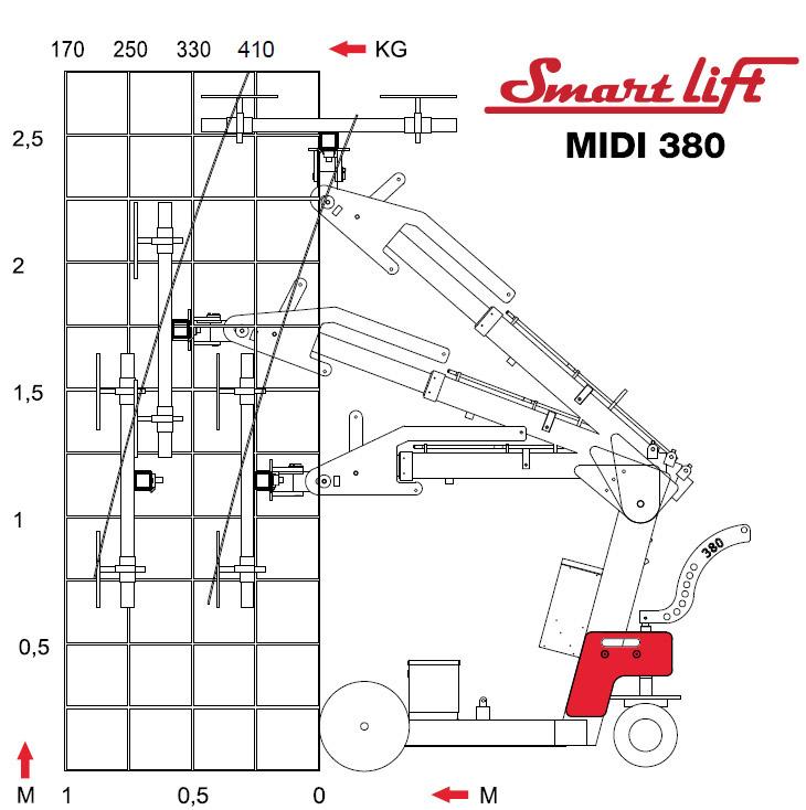 SL 380 Midi udżwig podnośniki prżniowe glassland